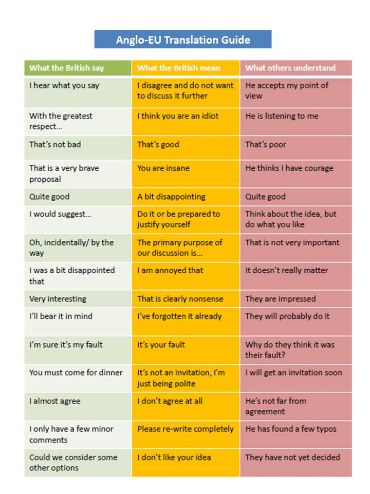 "A little bit of humor: ""Anglo-EU Translation Guide"""